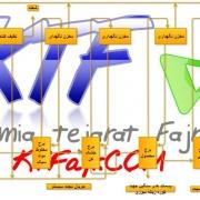روش های تولید اسید استیک: تولید استیک اسید از کربنیلاسیون متان