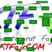 روش های تولید سود پرک سود سوز آور سدیم هیدروکسید کاستیک سودا